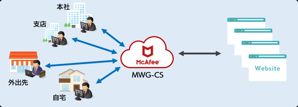 McAfee Web Gateway Cloud Service製品詳細3
