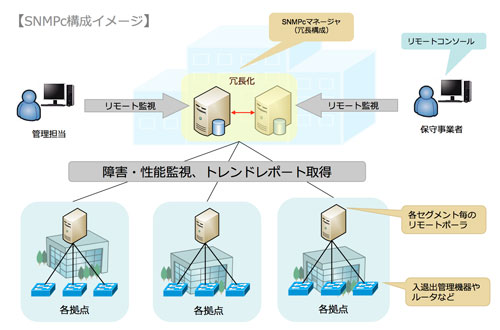 SNMPc(ネットワーク監視ソフト)製品詳細1