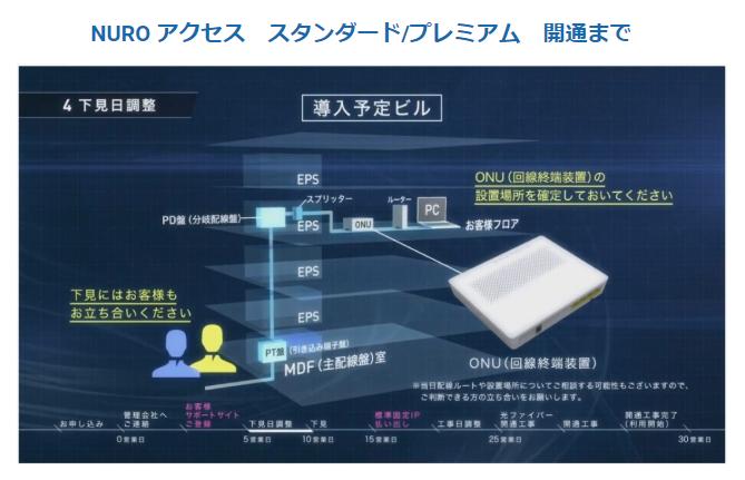 企業ネットワーク構築(東京都内限定)製品詳細3
