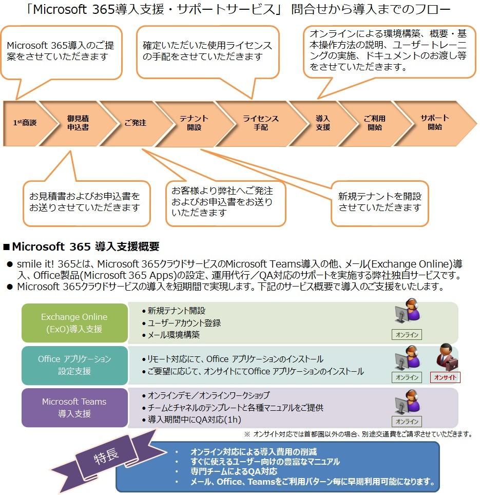 世界標準のグループウェア Microsoft 「Office 365」 + サポートサービス製品詳細1