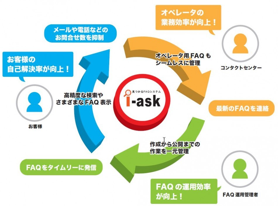 i-ask製品詳細2