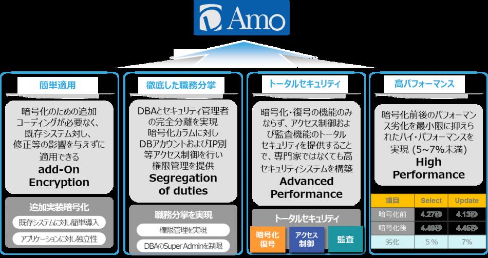 D'Amo製品詳細1