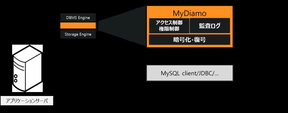 MyDiamo製品詳細2