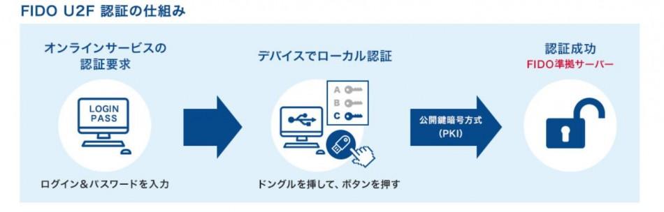 ePass FIDO A4B/ePass FIDO-NFC+ K9製品詳細2