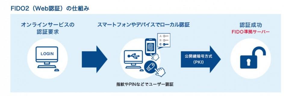 ePass FIDO A4B/ePass FIDO-NFC+ K9製品詳細3