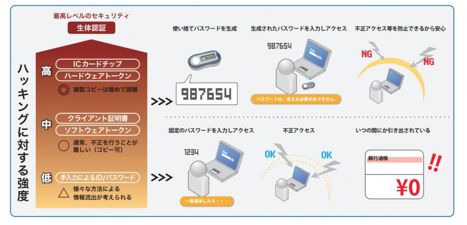 ワンタイムパスワードトークン製品詳細1