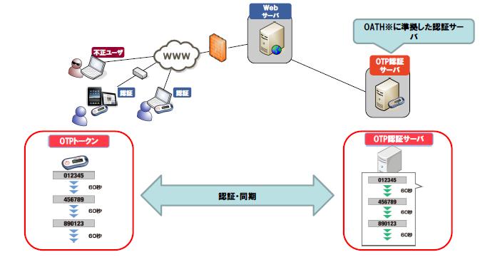 ワンタイムパスワードトークン製品詳細3