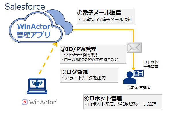 WinActor®※製品詳細3