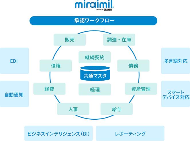GRANDIT miraimil(グランディット ミライミル)製品詳細1