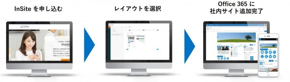 office365活性化ソリューション製品詳細1