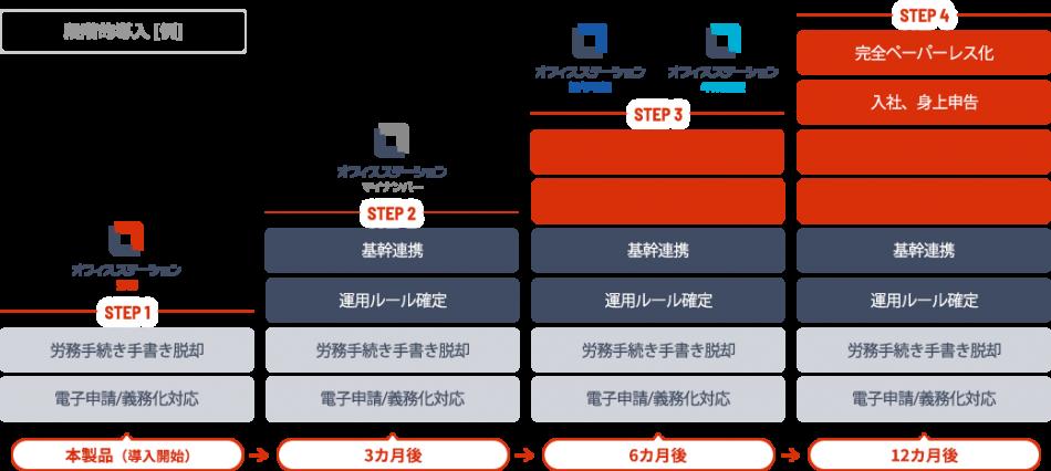 オフィスステーション 労務製品詳細3
