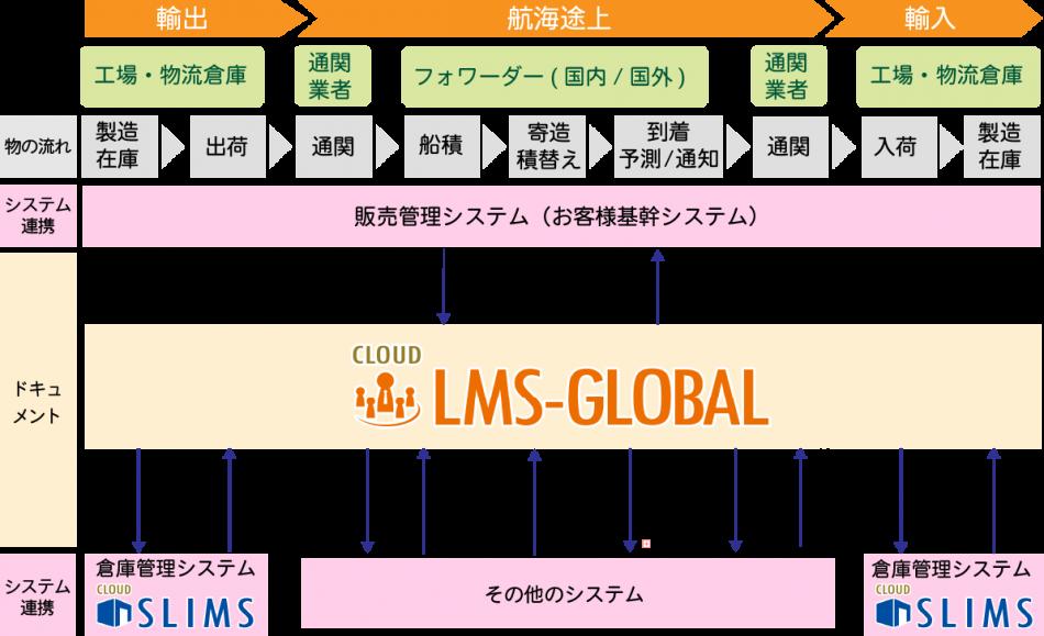 LMS-GLOBAL製品詳細1