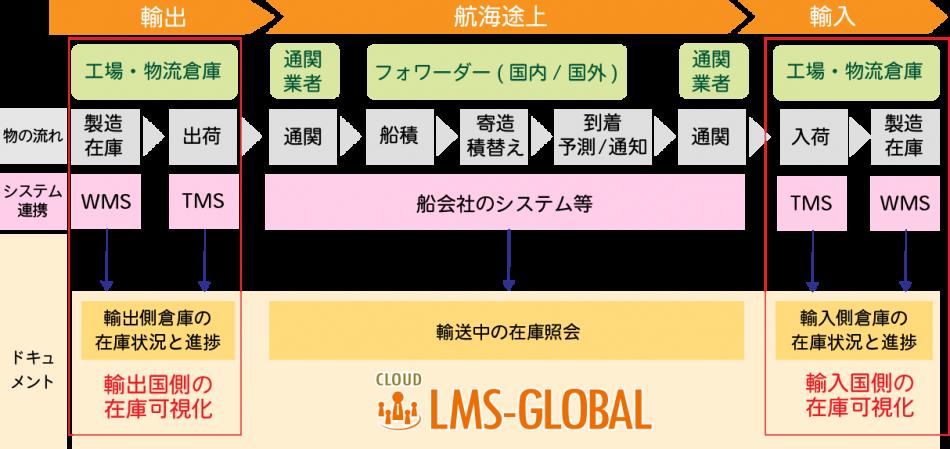LMS-GLOBAL製品詳細2