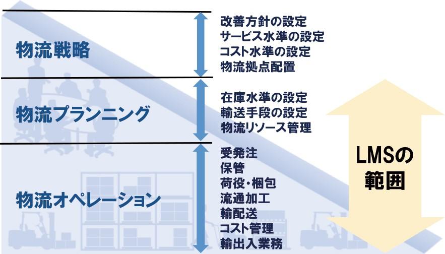 LMS製品詳細1