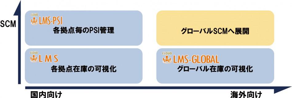 LMS製品詳細3