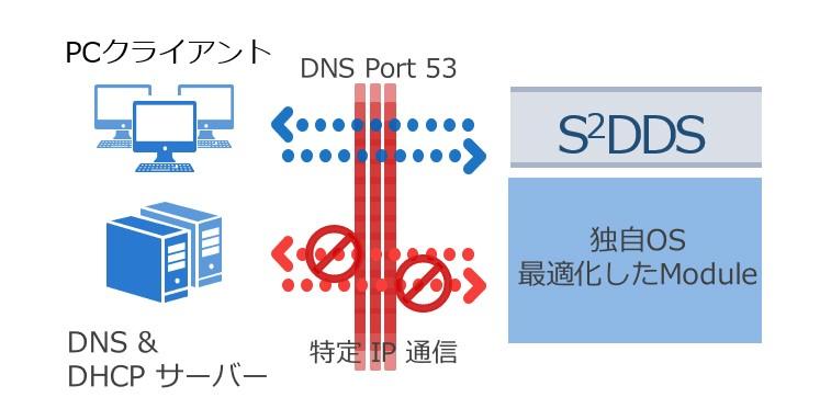 S2DDS製品詳細1