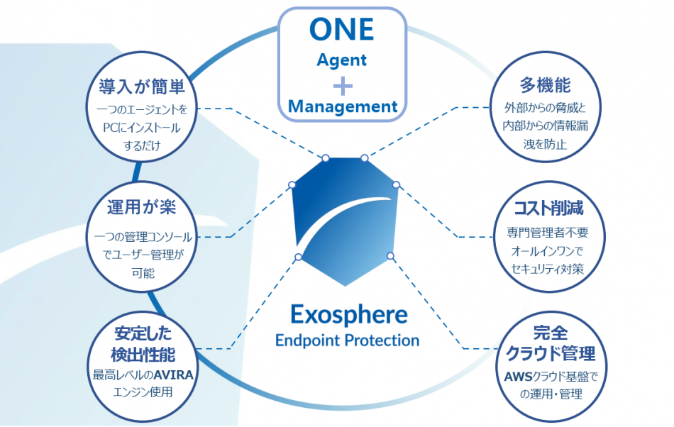Exosphere Endpoint Protection製品詳細1