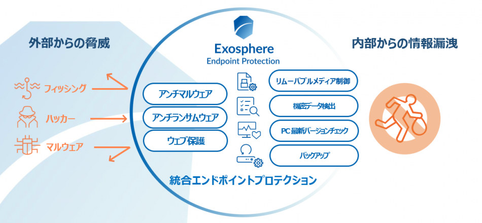 Exosphere Endpoint Protection製品詳細2