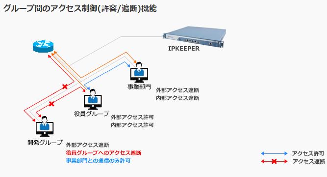 IPKeeper製品詳細2
