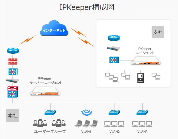 IPKeeper製品詳細3
