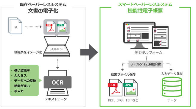 OZ e-Form製品詳細1