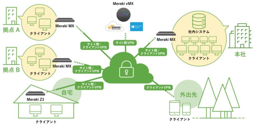 Meraki MX製品詳細3