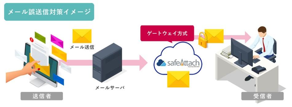 safeAttachクラウドサービス製品詳細1
