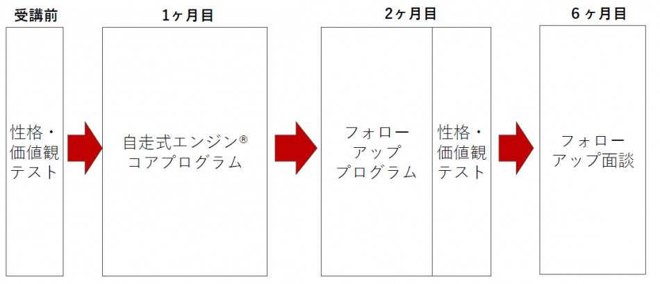 リーダーシップ研修製品詳細3