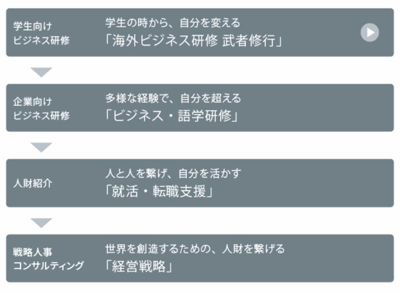 グローバル(語学)研修製品詳細1