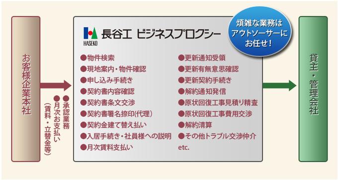 """""""長谷工グループ""""の総合力で社宅業務を効率化!製品詳細1"""
