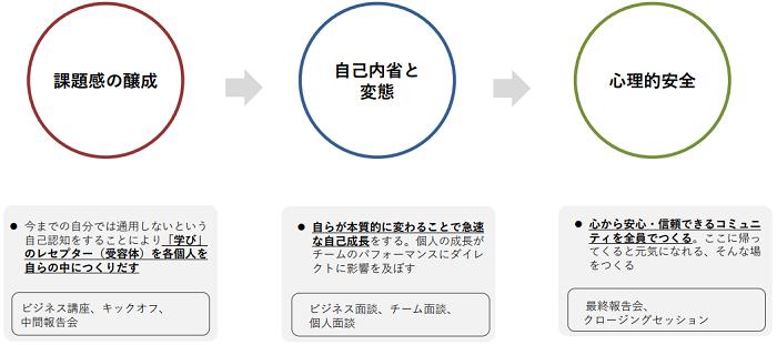 マネジメント研修製品詳細2