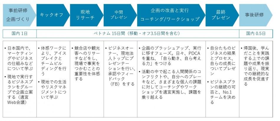 営業力強化研修製品詳細3