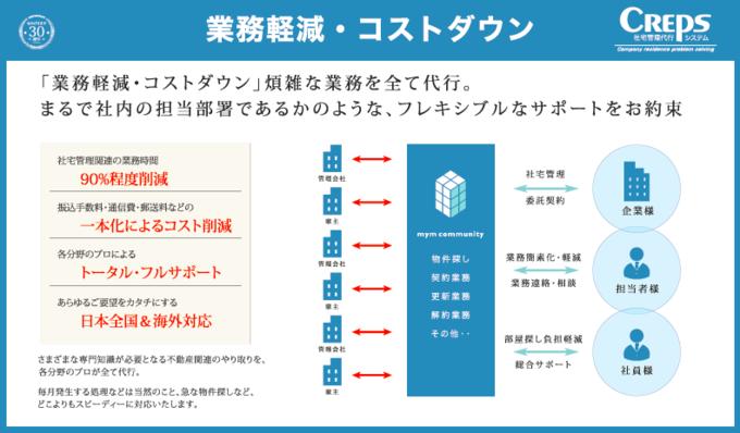 社宅管理業務はマイムコミュニティーの『CREPS』で解決!製品詳細2