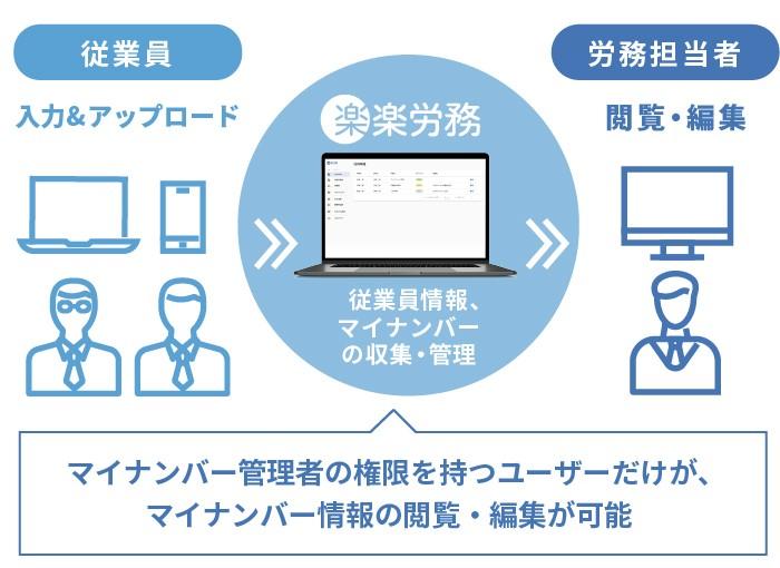 【楽楽労務】製品詳細2