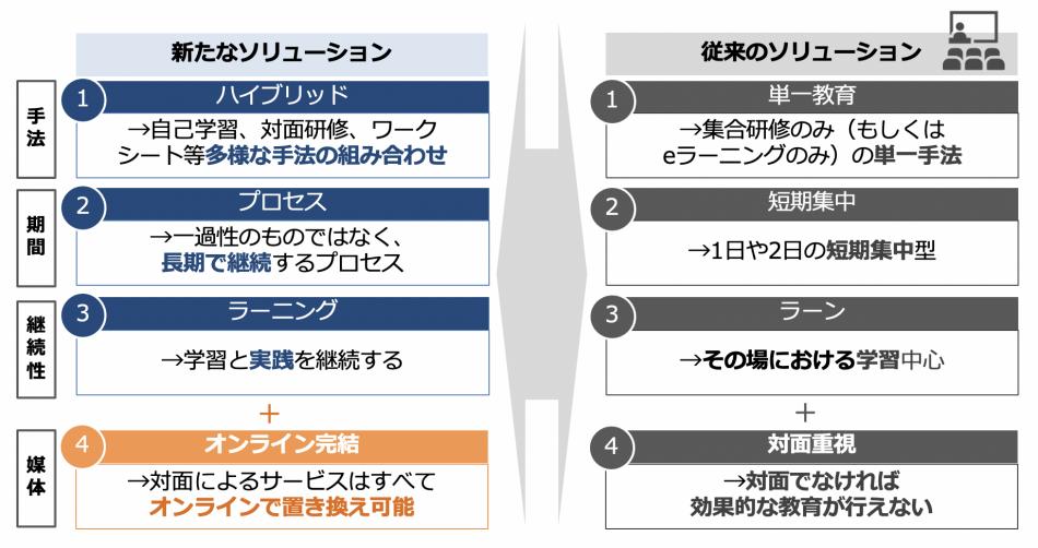 オンライン版  新人・若手社員育成 PRO-ACT製品詳細3