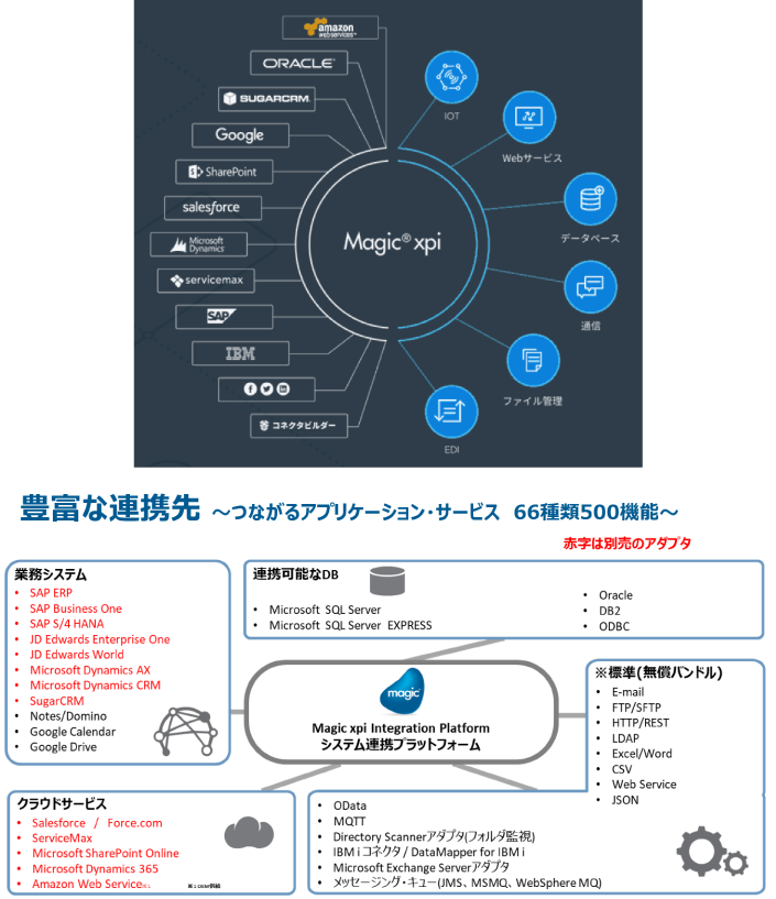 Magic xpi Integration Platform製品詳細1