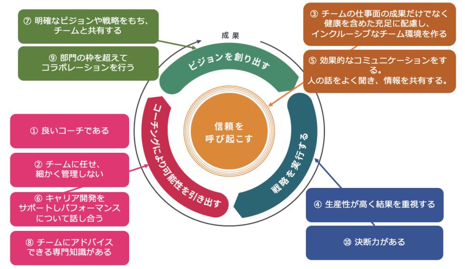 「リーダーのための4つの本質的な役割」製品詳細2