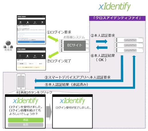 xIdentify製品詳細1