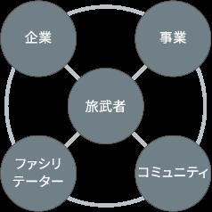 株式会社旅武者製品詳細2