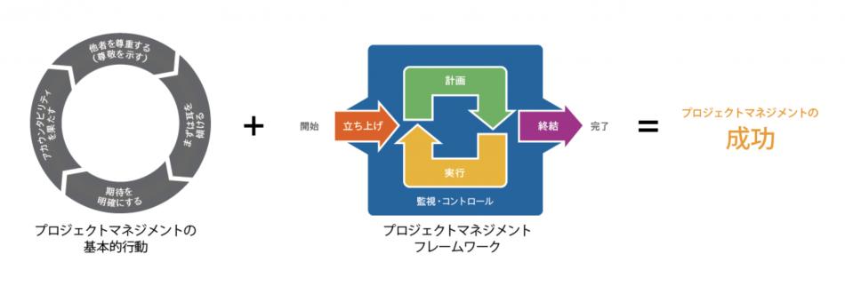 プロジェクトマネジメント・エッセンシャル製品詳細2