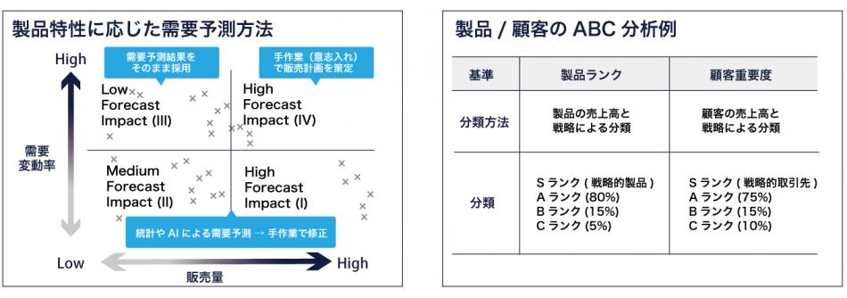 T3SmartSCM製品詳細3