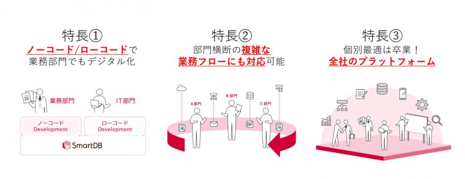 「SmartDB」製品詳細1
