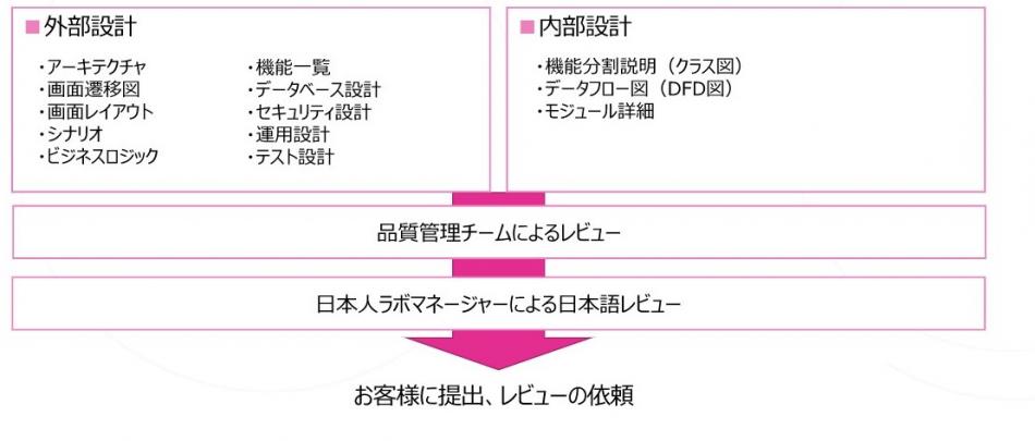 スマラボ製品詳細2