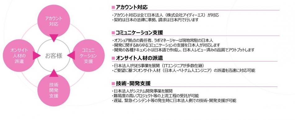 スマラボ製品詳細3