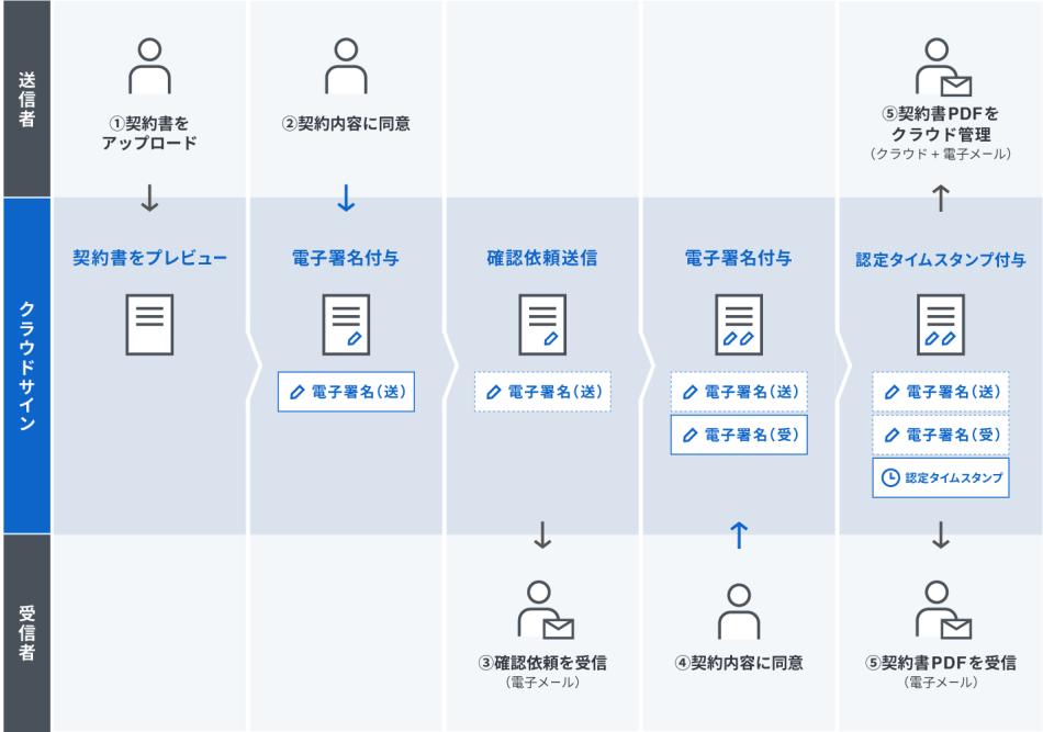 クラウドサイン製品詳細2