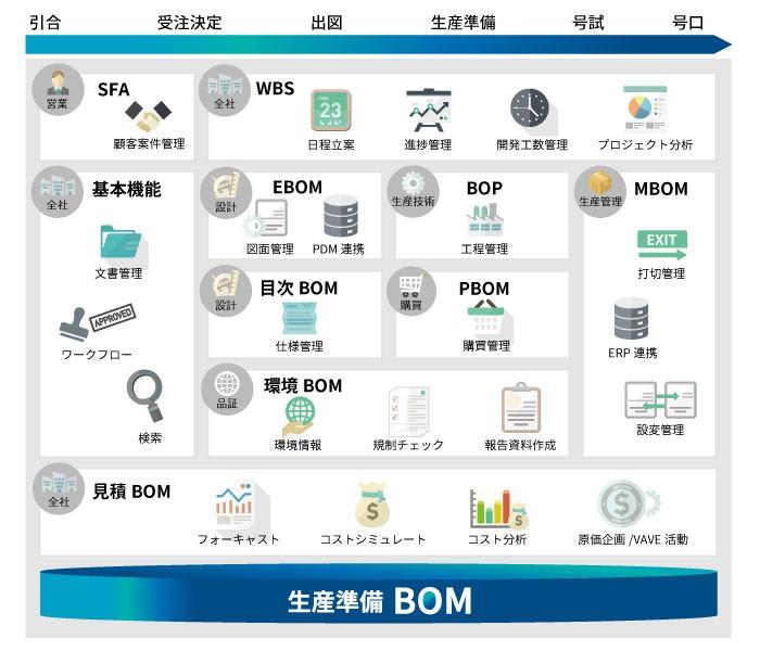 生産準備BOMソリューション製品詳細2