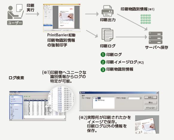 InfoBarrier / PrintBarrier製品詳細3