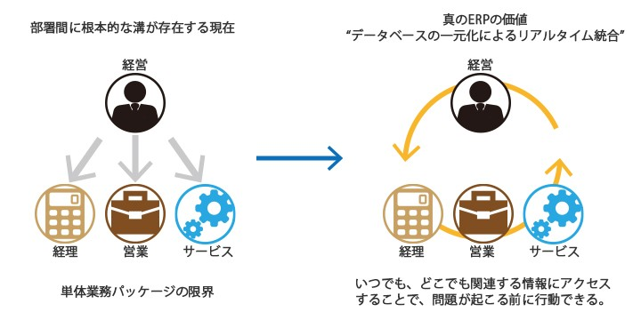 SAP Business One製品詳細1