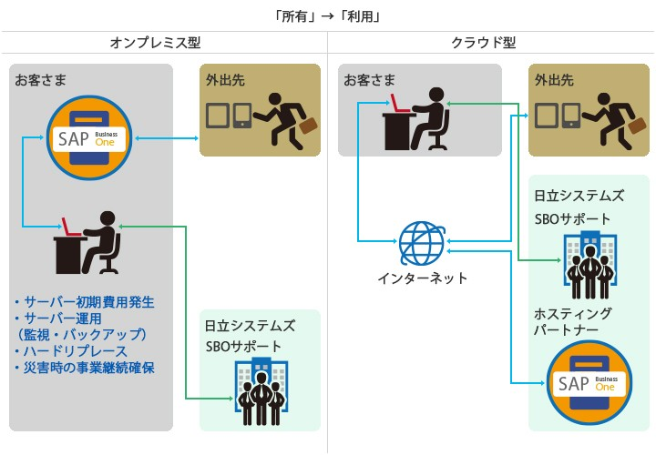 SAP Business One製品詳細2