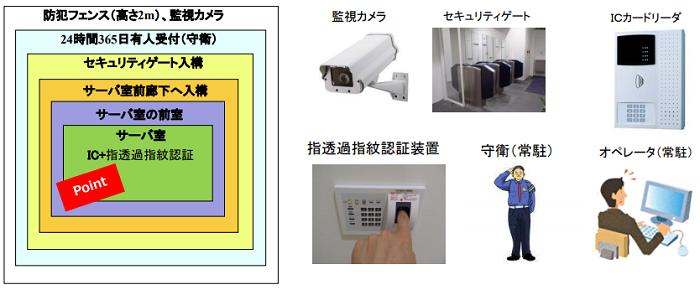 FIT-IDC製品詳細3